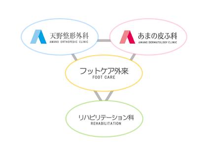 フットケア関連図